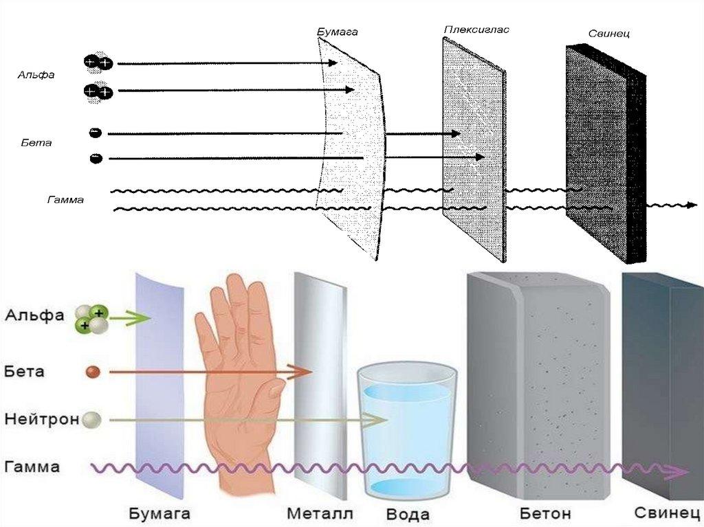 Бетон уровень радиации индустрия бетона владимир