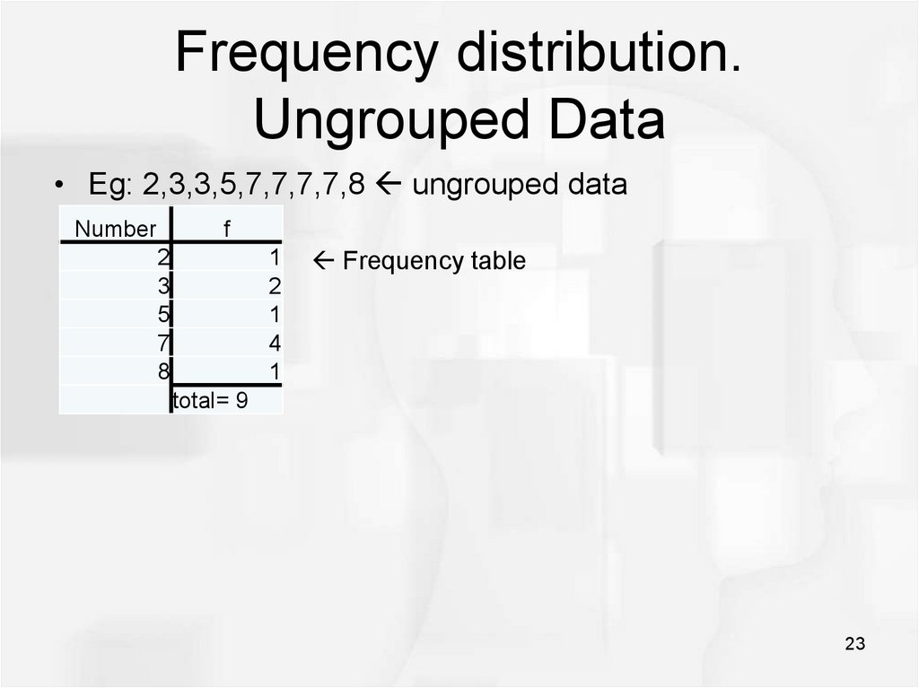 Frequency distribution. Ungrouped Data