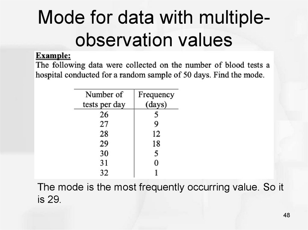 Mode for data with multiple-observation values