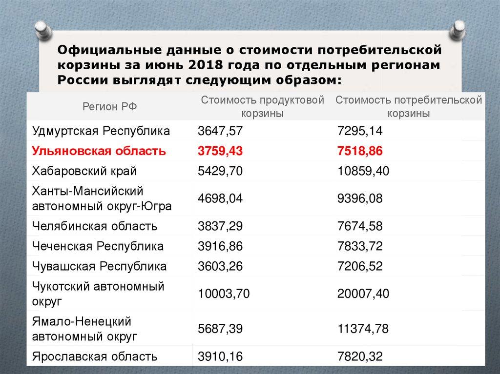 Потребительская корзина рф 2008 минимальная пенсия по татарстану 2021