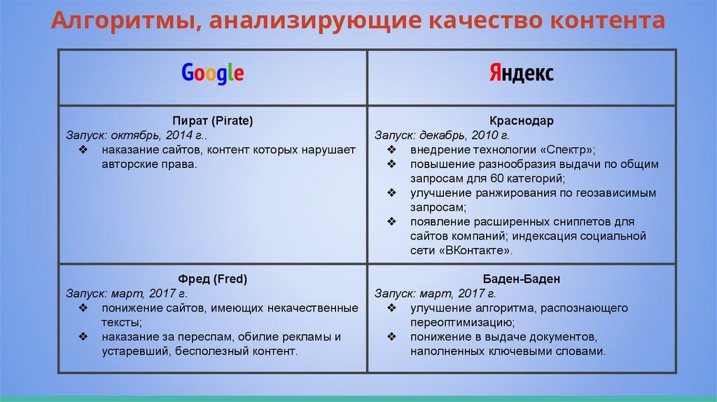Поведенческие факторы яндекс Арзамас англоязычный сайт seo