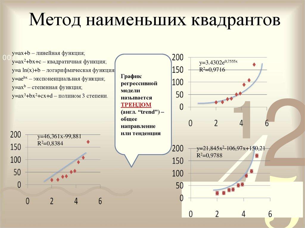 Практическая работа модели статистического прогнозирования построение регрессионных моделей работа для девушек екатеринбург 16 лет