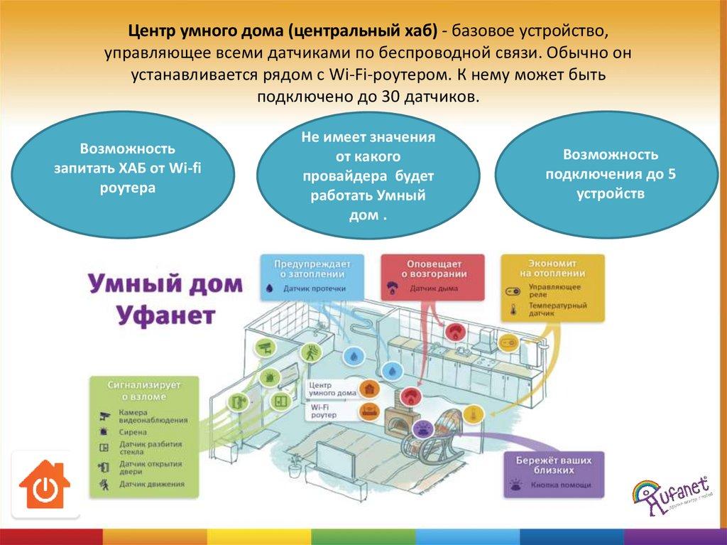 Умный дом Уфанет - online presentation