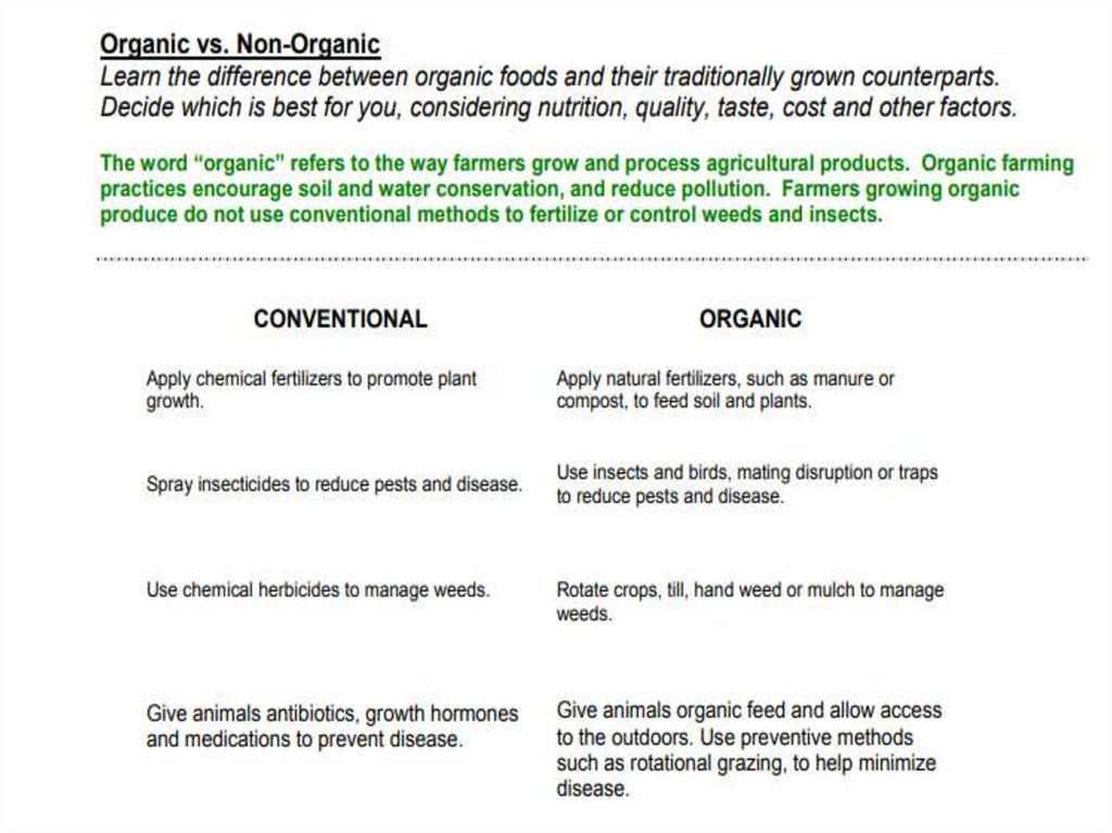 Organic And Non Organic Food And Drink Prezentaciya Onlajn