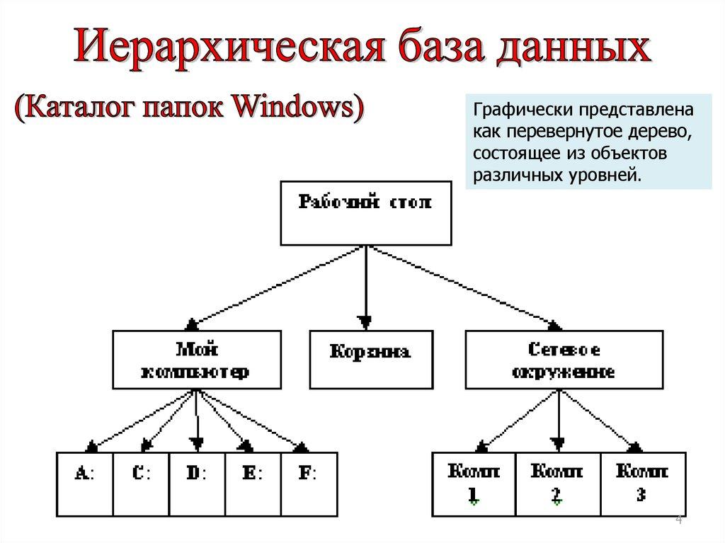 Практическая работа иерархическая модель работа в саратове ленинский район для девушек