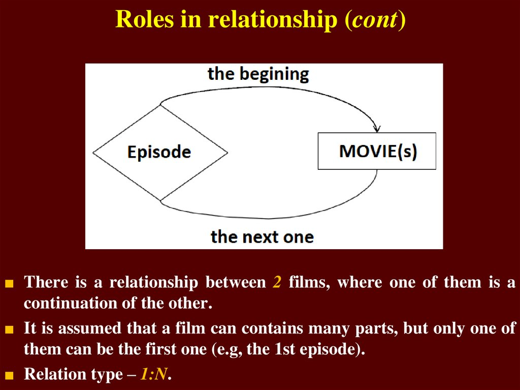 Roles in relationship (cont)