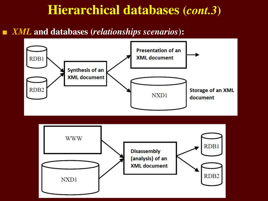 Hierarchical databases (cont.3)
