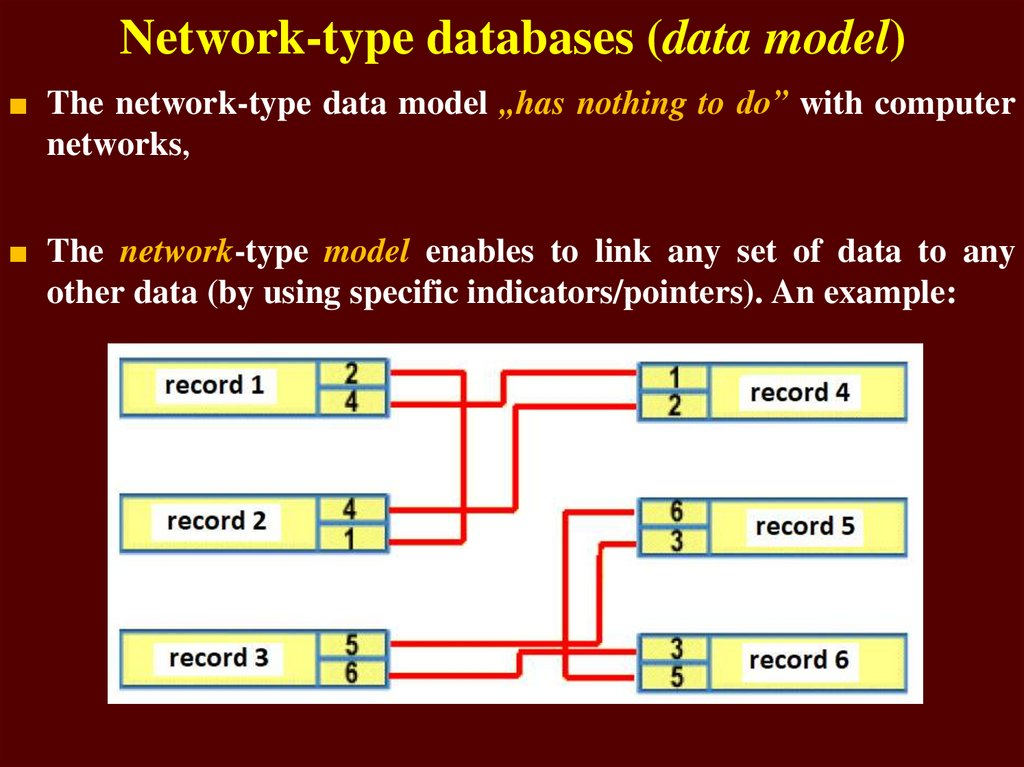 Network-type databases (data model)