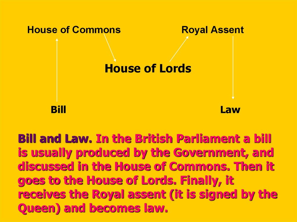 Bill and Law. In the British Parliament a bill is usually produced by the Government, and discussed in the House of Commons.