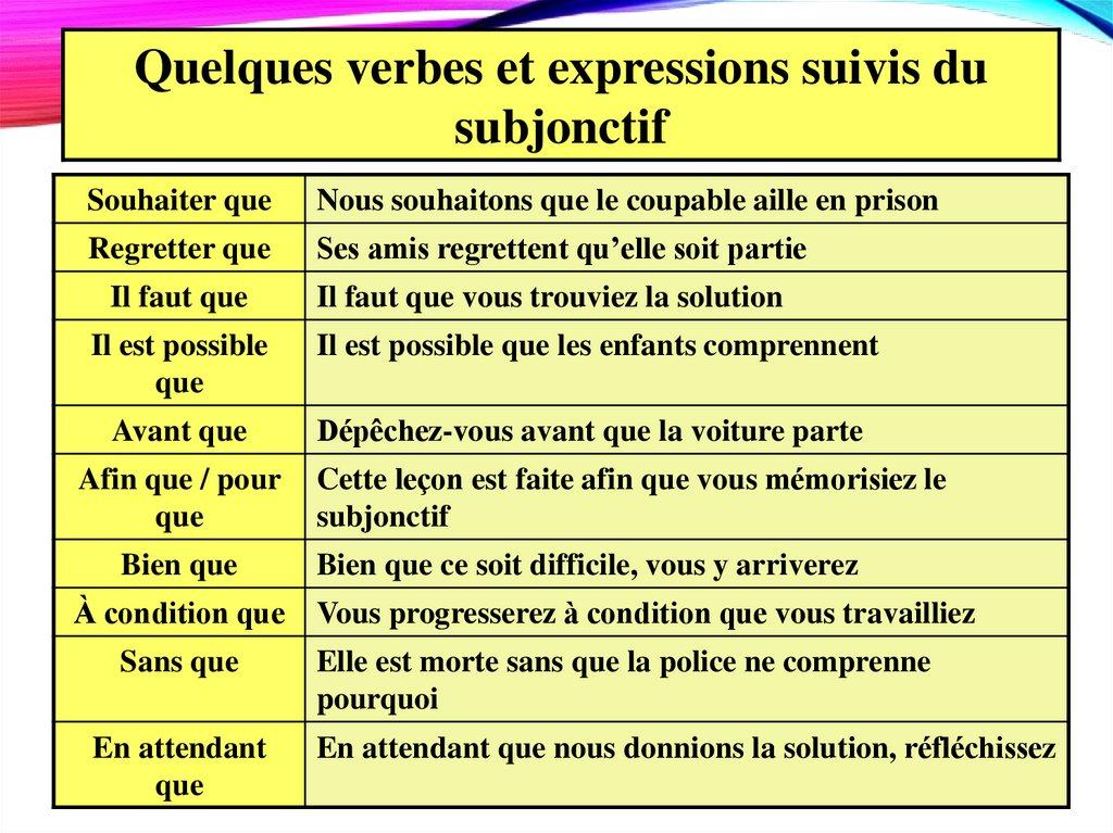 Conditionnel Subjonctif Online Presentation