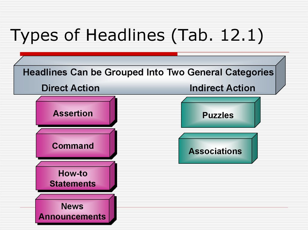 Types of Headlines (Tab. 12.1)