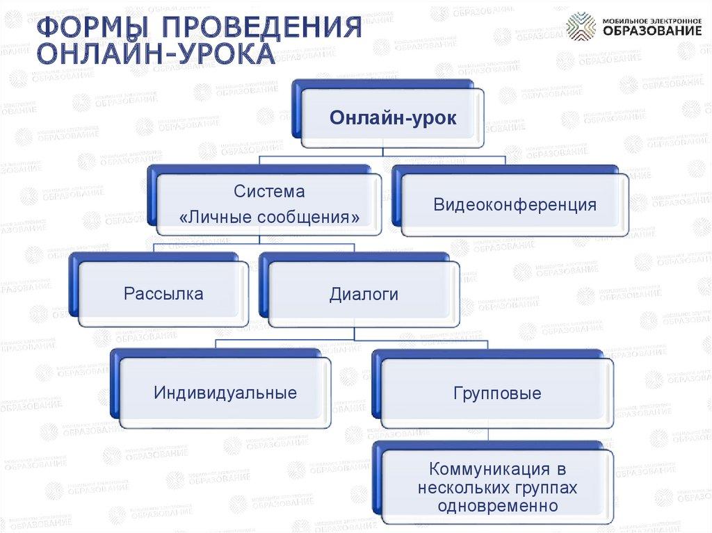 Модели организации работы в группах работа онлайн знаменск